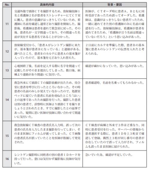 図表Ⅲ-18ヒヤリ・ハット事例 記述情報 (患者取り違え、手術・処置部位の間違い)