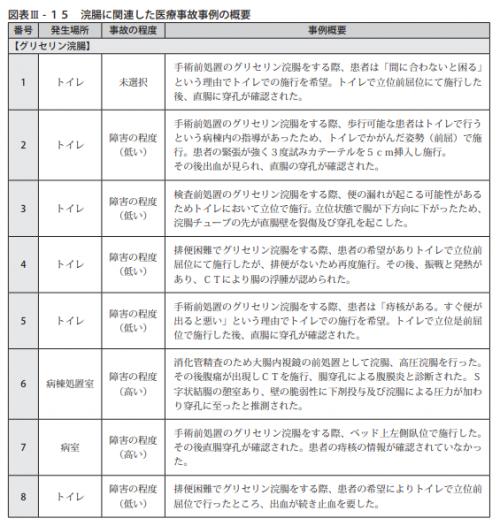 図表Ⅲ-15浣腸に関連した医療事故事例の概要