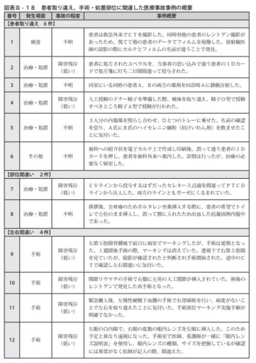 図表Ⅲ-18患者取り違え、手術・処置部位に関連した医療事故事例の概要