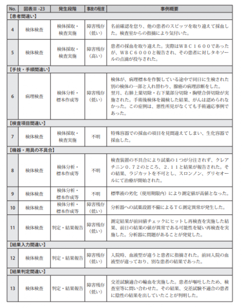 図表Ⅲ-24臨床検査に関連した医療事故事例の概要
