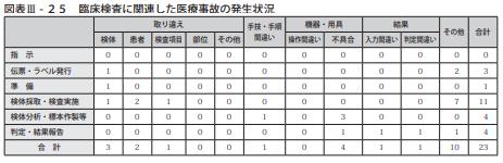 図表Ⅲ-25臨床検査に関連した医療事故の発生状況