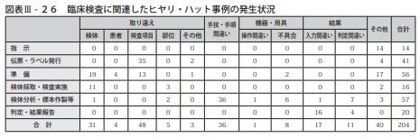 図表Ⅲ-26臨床検査に関連したヒヤリ・ハット事例の発生状況