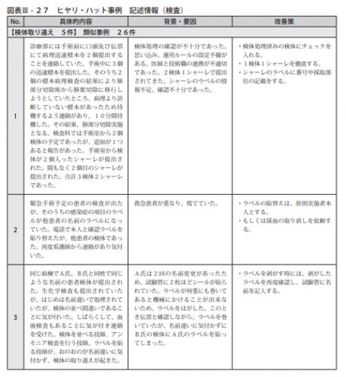 図表Ⅲ-27ヒヤリ・ハット事例 記述情報(検査)