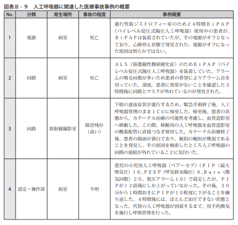 図表Ⅲ-9人工呼吸器に関連した医療事故事例の概要