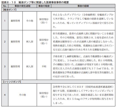 図表Ⅲ-10輸液ポンプ等に関連した医療事故事例の概要