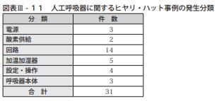 図表Ⅲ-11人工呼吸器に関するヒヤリ・ハット事例の発生分類