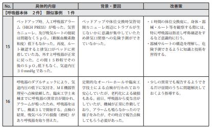 図表Ⅲ-12ヒヤリ・ハット事例 記述情報(人工呼吸器)