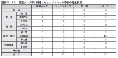 図表Ⅲ-13輸液ポンプ等に関連したヒヤリ・ハット事例の発生状況