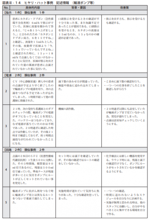図表Ⅲ-14ヒヤリ・ハット事例 記述情報 (輸液ポンプ等)