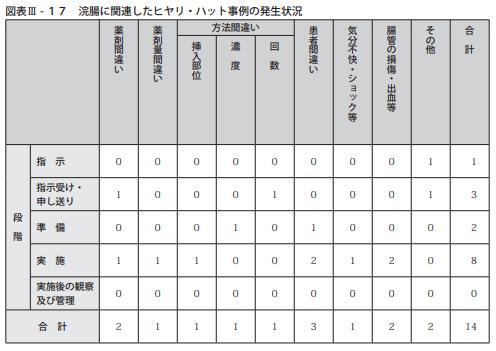 図表Ⅲ-17浣腸に関連したヒヤリ・ハット事例の発生状況