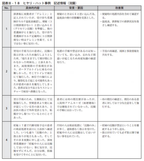 図表Ⅲ-18ヒヤリ・ハット事例 記述情報(浣腸)