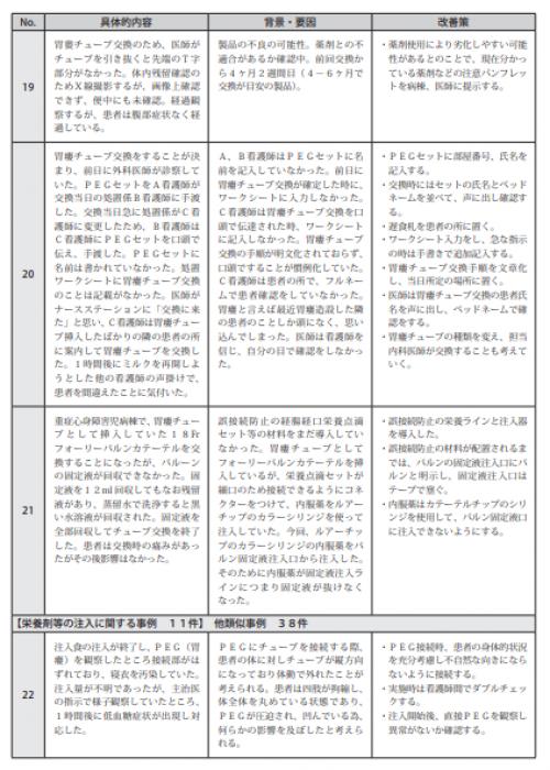 図表Ⅲ-20ヒヤリ・ハット事例 記述情報(経鼻栄養チューブ、胃瘻・腸瘻チューブ)
