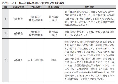 図表Ⅲ-21臨床検査に関連した医療事故事例の概要