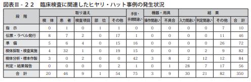 図表Ⅲ-22臨床検査に関連したヒヤリ・ハット事例の発生状況