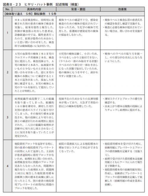 図表Ⅲ-23ヒヤリ・ハット事例 記述情報(検査)