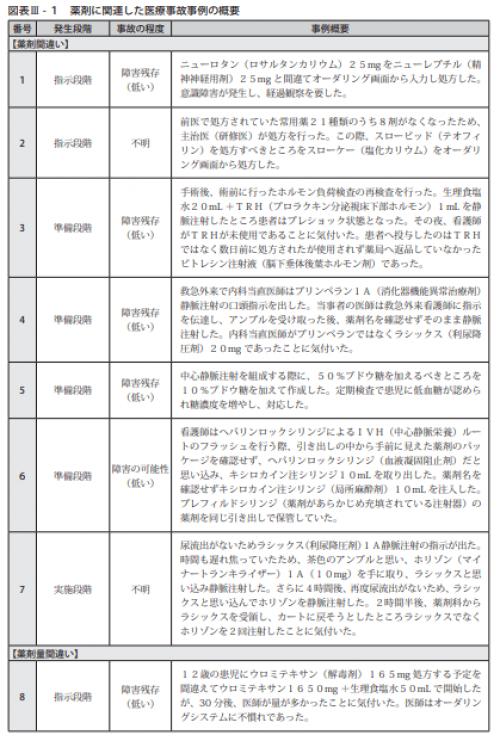 図表Ⅲ-1薬剤に関連した医療事故事例の概要