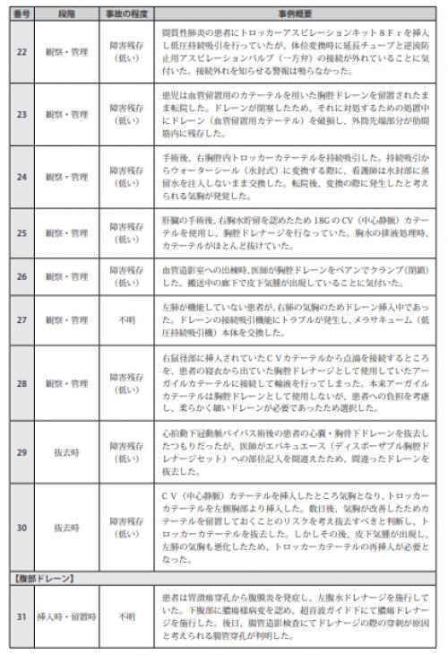 図表Ⅲ-16ドレーンの挿入・留置及び管理に関連した医療事故の事例概要