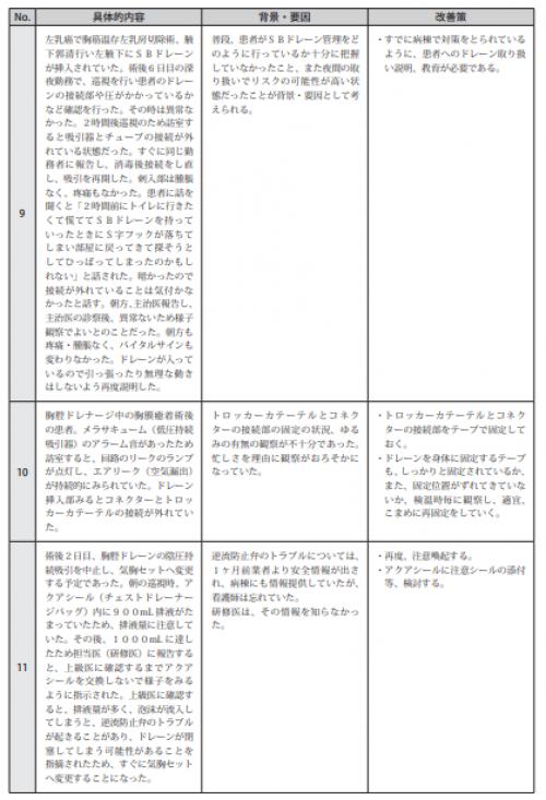 図表Ⅲ-19ヒヤリ・ハット事例 記述情報(ドレーンの挿入・管理)