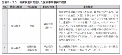 図表Ⅲ-20臨床検査に関連した医療事故事例の概要
