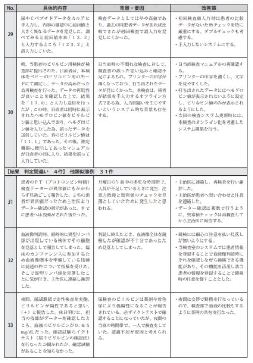 図表Ⅲ-22ヒヤリ・ハット事例 記述情報(臨床検査)