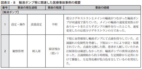 図表Ⅲ-8輸液ポンプ等に関連した医療事故事例の概要