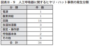 図表Ⅲ-9人工呼吸器に関するヒヤリ・ハット事例の発生分類
