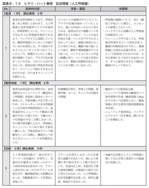 図表Ⅲ-10ヒヤリ・ハット事例 記述情報(人工呼吸器)