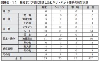 図表Ⅲ-11輸液ポンプ等に関連したヒヤリ・ハット事例の発生状況
