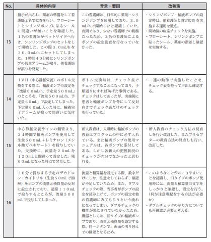 図表Ⅲ-12ヒヤリ・ハット事例 記述情報(輸液ポンプ等)