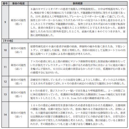 図表Ⅲ-16小児患者の療養生活に関連した医療事故事例の概要