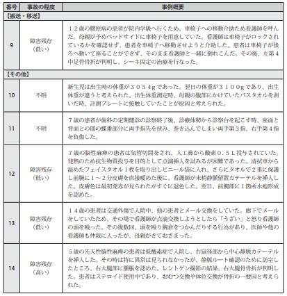 図表Ⅲ-17小児患者の療養生活に関連した医療事故