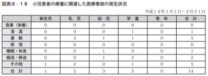 図表Ⅲ-18小児患者の療養に関連した医療事故の発生状況
