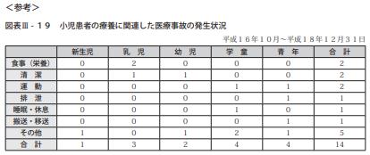 図表Ⅲ-19小児患者の療養に関連した医療事故の発生状況