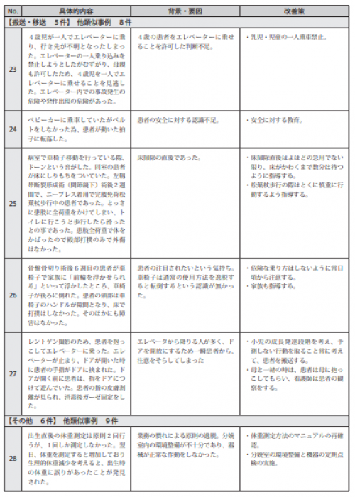図表Ⅲ-21ヒヤリ・ハット事例 記述情報(小児患者の療養)