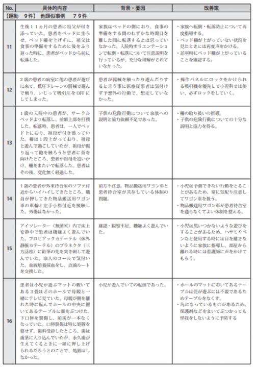 図表Ⅲ-18ヒヤリ・ハット事例 記述情報(小児患者の療養)