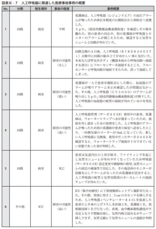 図表Ⅲ-7人工呼吸器に関連した医療事故事例の概要