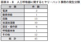 図表Ⅲ-8人工呼吸器に関するヒヤリ・ハット事例の発生分類
