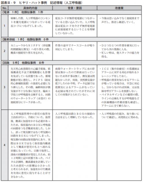 図表Ⅲ-9ヒヤリ・ハット事例 記述情報(人工呼吸器)