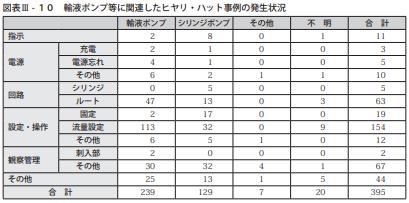 図表Ⅲ-10輸液ポンプ等に関連したヒヤリ・ハット事例の発生状況