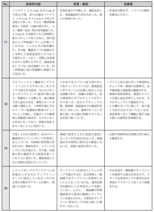 図表Ⅲ-11ヒヤリ・ハット事例 記述情報(輸液ポンプ等)