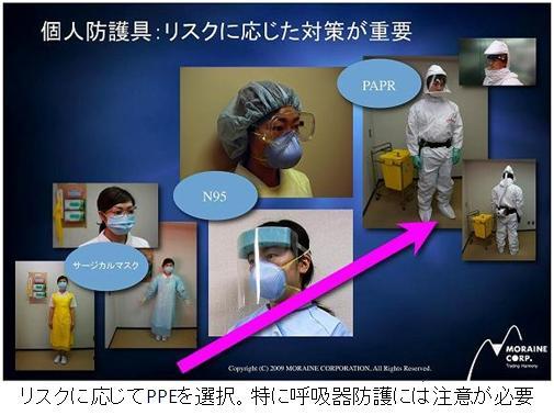 個人防護具PPE説明写真
