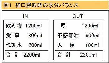 水分量のバランスとその計算方法についての図