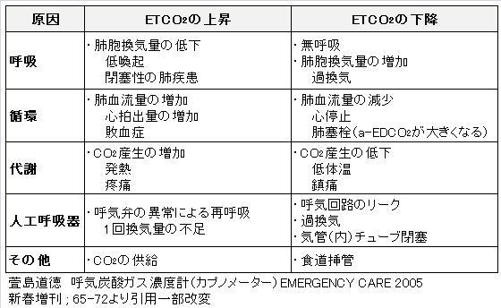 EtCO2値の増減する原因