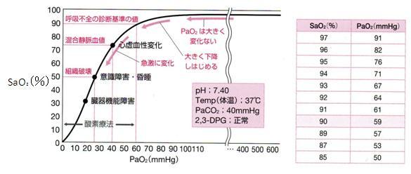 標準酸素解離曲線