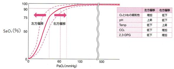 酸素解離曲線の偏移