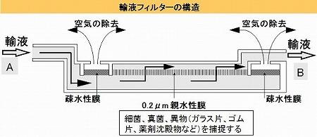 輸液フィルターの構造図