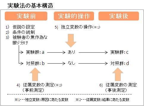 実験法の基本構造