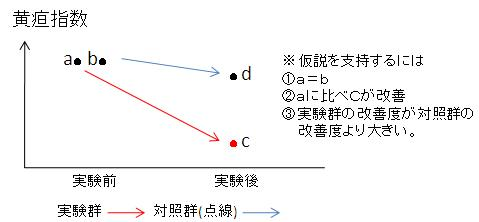 測定結果の図