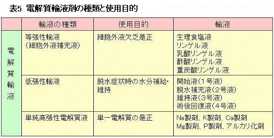 電解質輸液剤の種類と使用目的