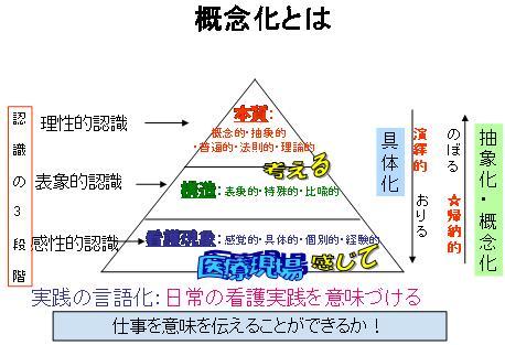 概念化説明図